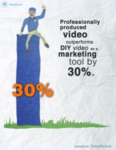 pro video outperforms DIY video