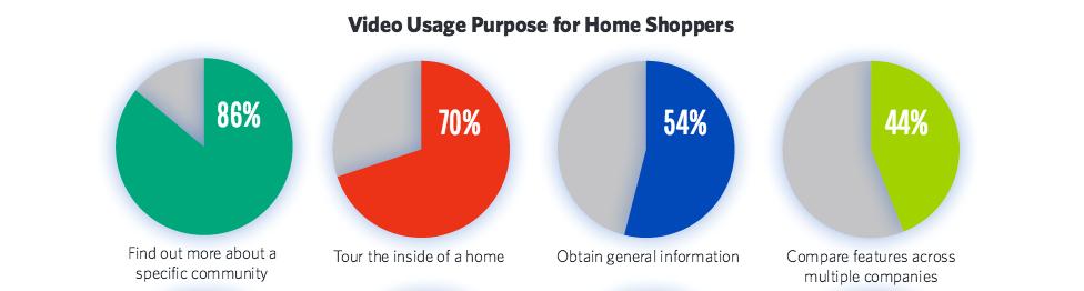 real estate video usage