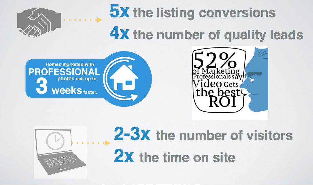 digital real estate marketing